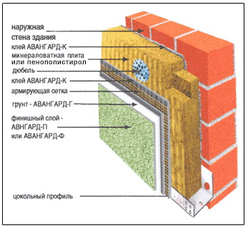 Фасадные стены